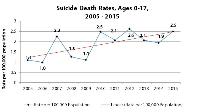 Youth Suicide Rate, 2005-2015